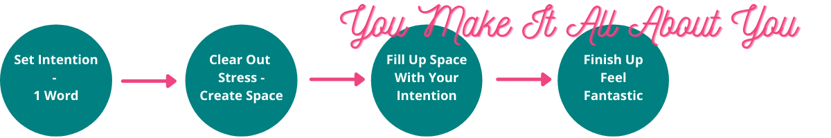 Steps to amek the well being club all about you. Set your intention, clear out the stresss, fill the new space with yout intention, finish and feel fantastic